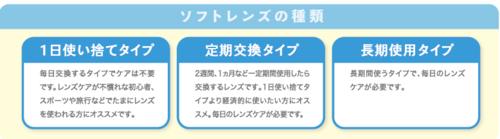 ソフトコンタクトレンズの種類.PNG